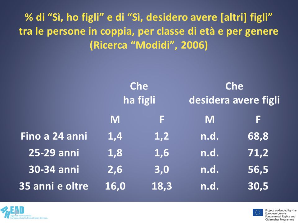% di Sì, ho figli e di Sì, desidero avere [altri] figli tra le persone in coppia, per classe di età e per genere (Ricerca Modidi , 2006)